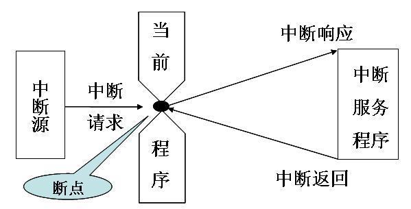 浅谈嵌入式MCU软件开发之中断优先级与中断嵌套