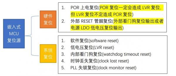 浅谈嵌入式MCU软件开发之startup过程详解(从复位向量到main函数之前的准备工作)