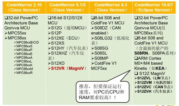 CodeWarrior IDE 版本选择与 License功能(feature)和价格,授权形式差异