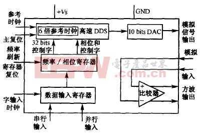 基于DDS技术的程控信号源设计