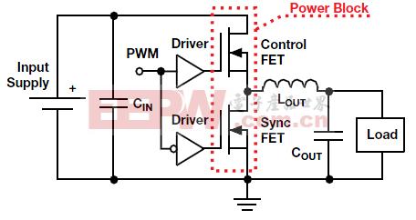 CSD8xxx NexFET™ 电源模块