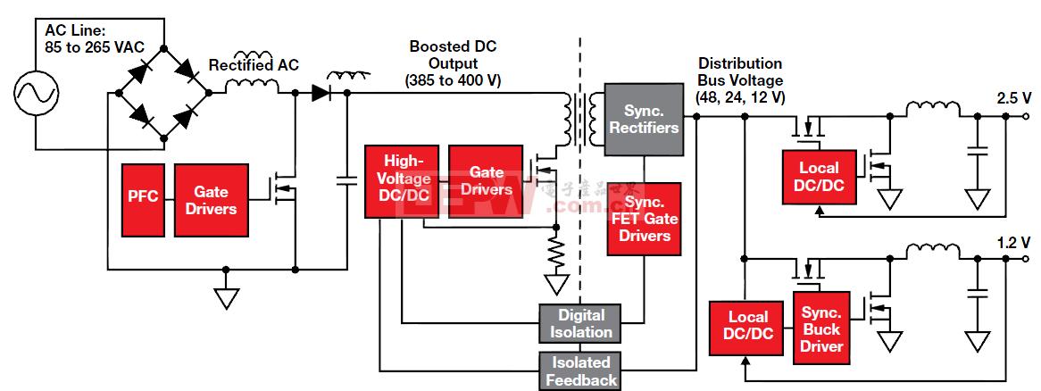 隔离式电源解决方案