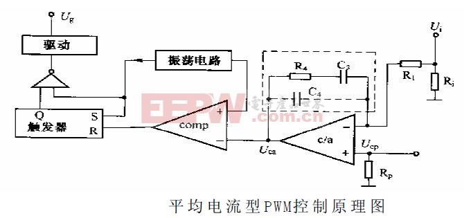 pwm控制技术的基本原理_pwm脉宽调制原理