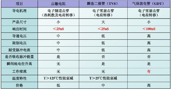 MOV、TVS、GDT比较.jpg