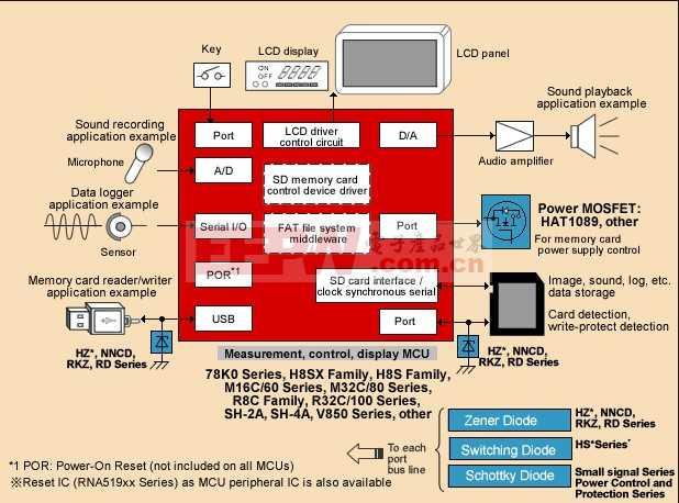 SD Memory Card Control