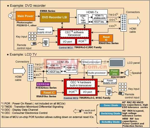 CEC (Consumer Electronics Control)