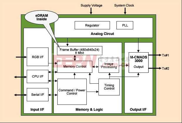 Graphic Buffer IC