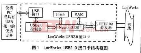 LON总线的USB2.0接口卡的研制