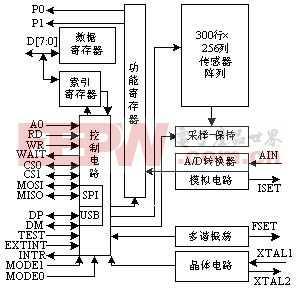 MBF200在指纹采集系统中的应用