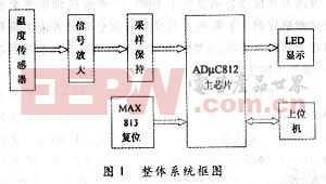 基于ADμC812的温度检测系统的设计