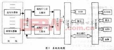 由AT89C51/55构成的温湿度自动检测系统