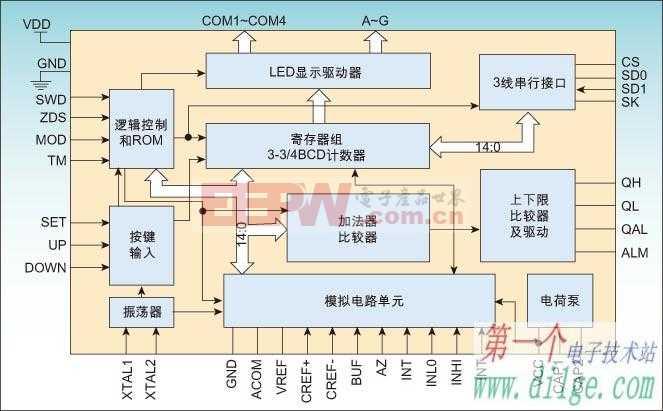 双界面智能测量控制芯片GC7645的应用