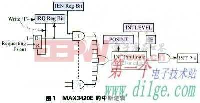 MAX3420E外设控制器的中断系统