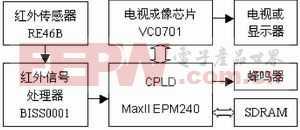 基于VC0701与红外技术的人体检测系统设计