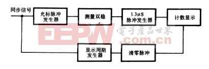 超声波诊断数字显示器电路原理
