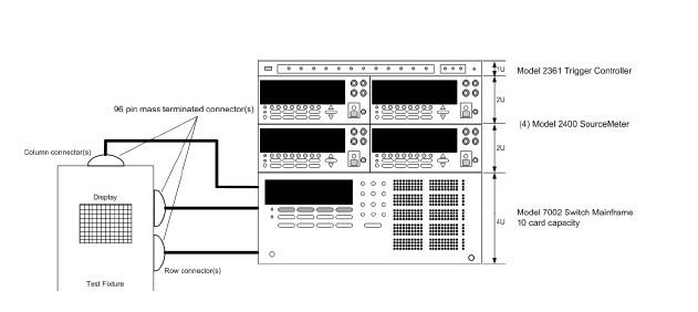 图1. OLED特征化系统的结构图,图中使用了7002型扫描主板、2361型触发控制器和四个2400型源表。 以10-12A的电流测量的精度和分辨率进行自动化显示器测试,就要求使用小于1pA漏电流额定值的扫描卡、有保护的测试夹具、若干低噪声的同轴或三同轴电缆和一个高速静电计, 比如6517A型静电计,而不用2400型。这一应用中的7158型1×10多路复用器小电流扫描卡具有小于1pA(典型值为小于30fA)的偏置电流额定值,这就使6517A的小电流测试能力更加完美。30V的操作范围保证了使用