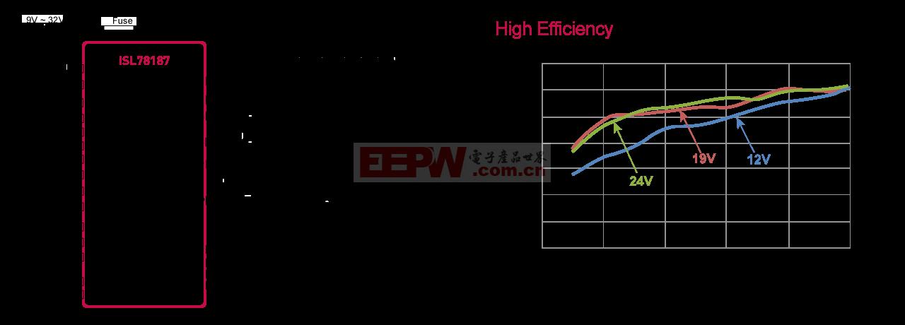 ISL78187:带相移控制的12位调光分辨率4通道LED驱动器