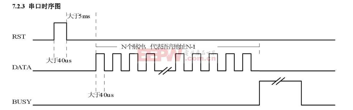 游戏机语音一线串口时序图