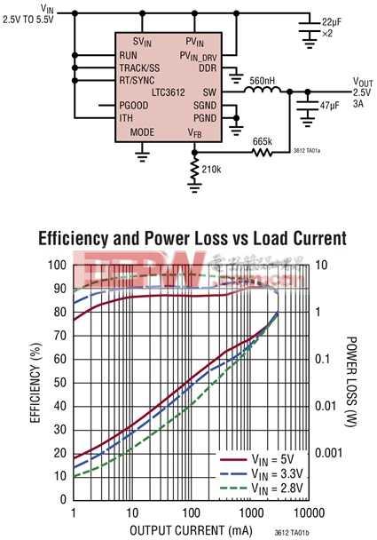 LTC3612 - 3A、4MHz、单片式同步降压型 DC/DC 转换器