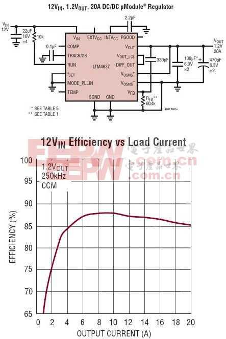 LTM4637 - 20A DC/DC μModule 降压型稳压器