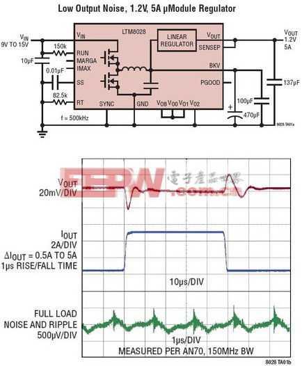 LTM8028 - 36VIN、超快速、低输出噪声 5A μModule 稳压器