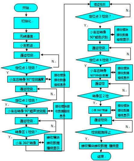 蓝牙室内定位设计流程图