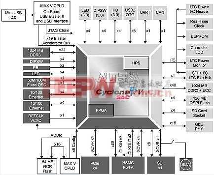 Cyclone V SoC开发套件和SoC嵌入式设计套装