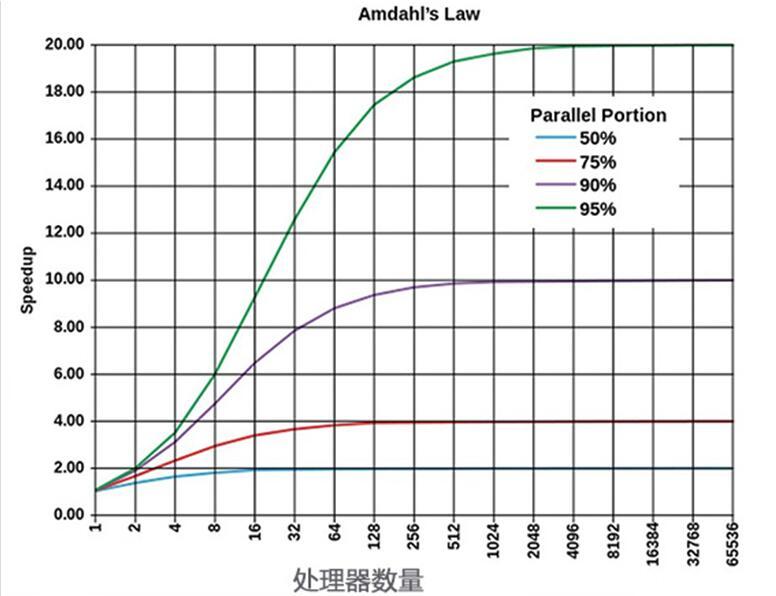 多核性能对比表