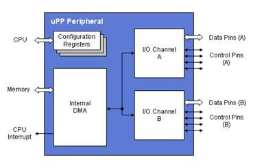 DSP外设接口的基本知识 - dp - dp: 生活的脚步,进步的点滴...