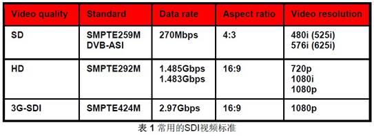 SDI 视频传输方案 - dp - dp: 生活的脚步,进步的点滴...