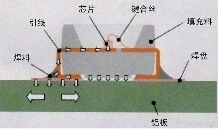 与一般pn结器件(如图1 smd型led内部结构图    图中箭头所指为热流