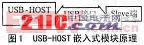 USB-HOST实时数据采集嵌入式模块的实现