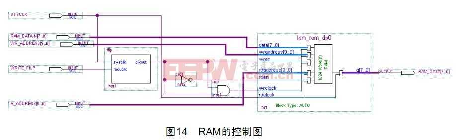 ram的控制电路图