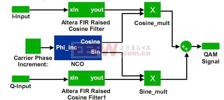 Altera QAM Modulator Block Diagram