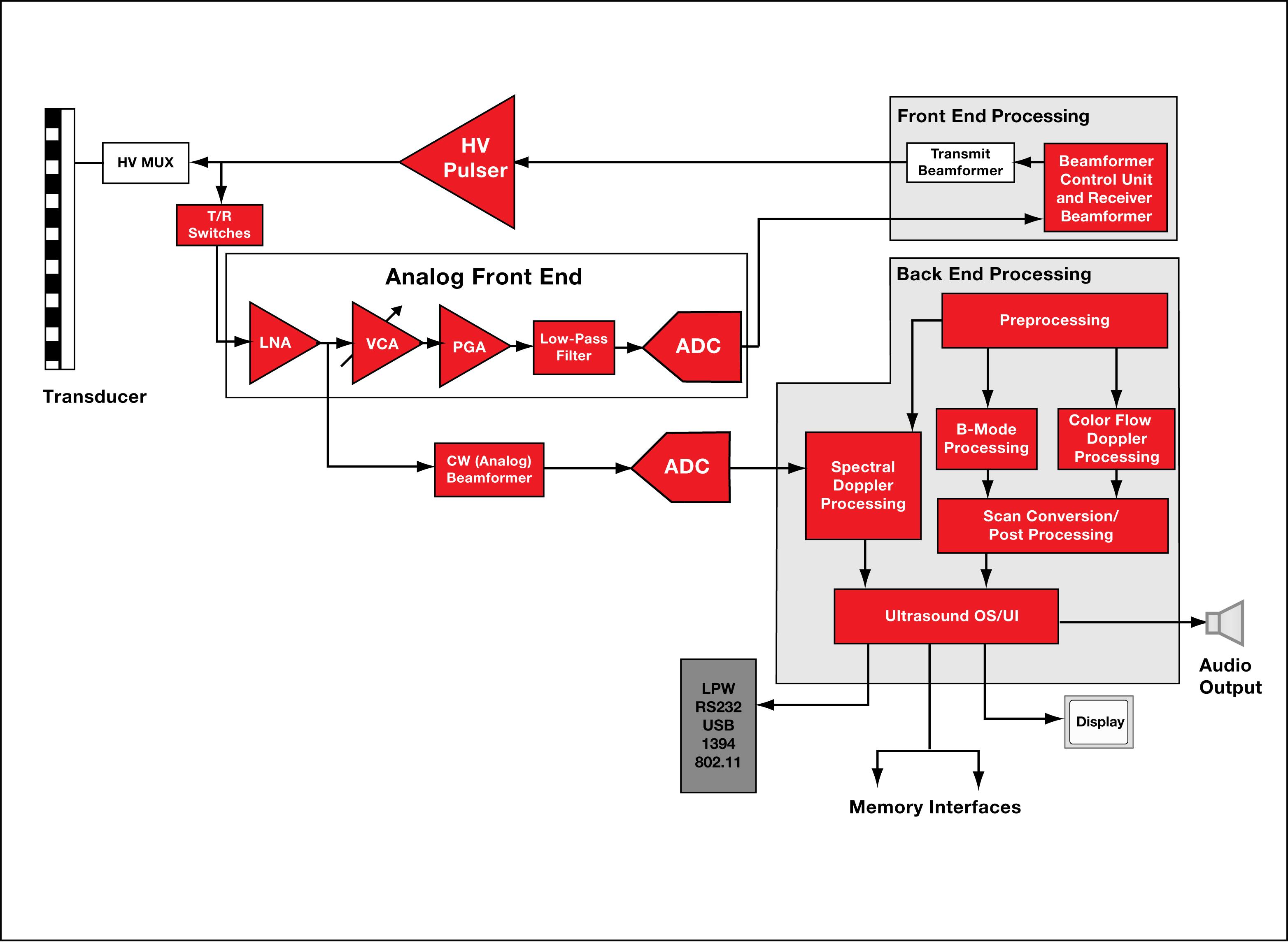 大学自动排课系统内核算法设计
