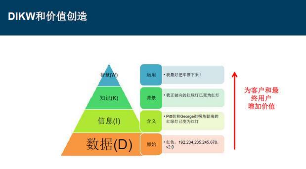 使用dikw三角形或金字塔