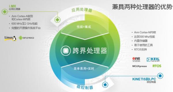 NXP跨界处理器兼顾了人工智能等应用
