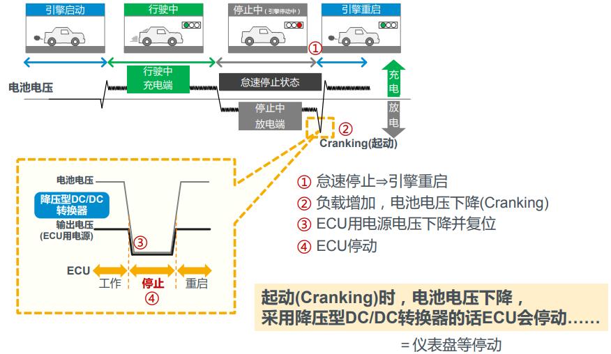 提升汽车ECU供电安全,ROHM推出新的升降压方案