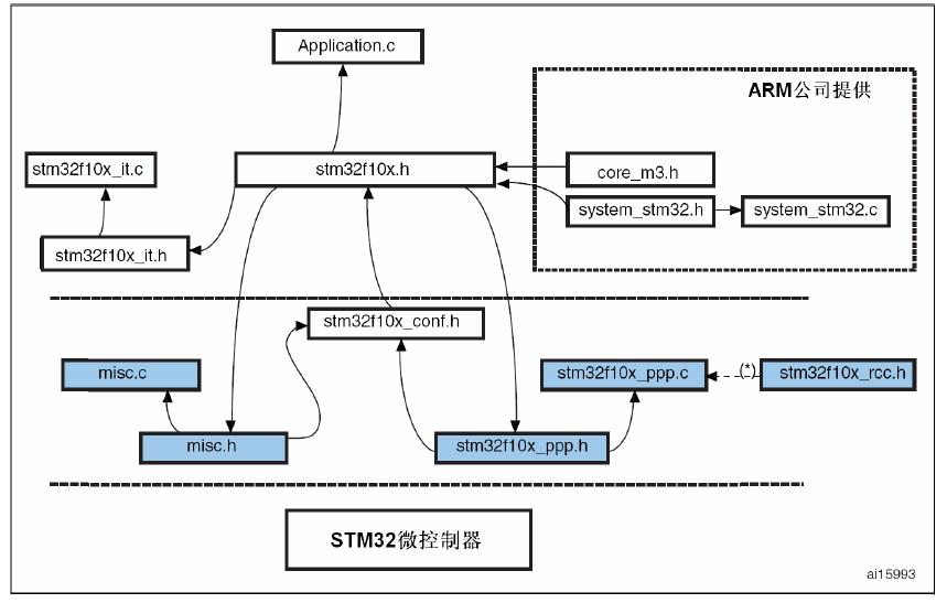 图1. STM32F10xxx标准外设库体系结构