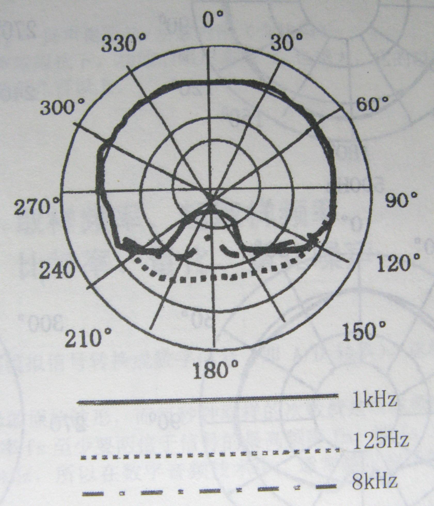 指向性曲线是在由几个同心圆构成的极坐标系中,加上实测的数据曲线组成的极坐标曲线,用来表示话筒在不同方向上的灵敏度。曲线离园心越近(绝对值越小)表示衰减越多、灵敏度低,几个同心圆的每一圈变化率是相等的(约5 dB),正上方为0表示正对着话筒,三种频率的曲线都在约5 dB的位置并按左右对称的排列,每隔30有一根过园心的射线,表示话筒测试时的方向。如果测试所得的曲线为正园形时表示全方位的,也就表示被测话筒是无指向性的、心形表示有指向性的(如图中1KHz对应的曲线)、尖花瓣形表示强指向性的,这些曲线在话筒的