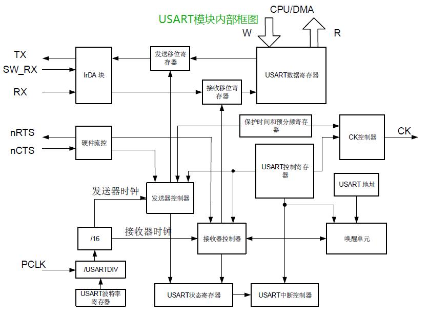 USART模块内部框图.png
