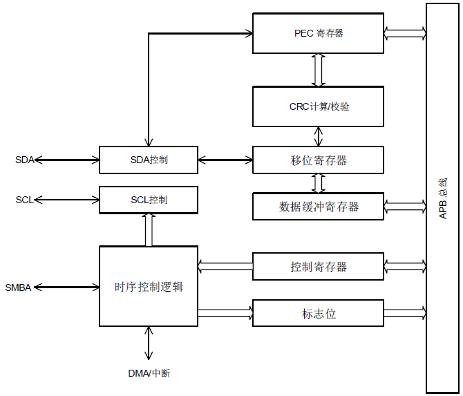 I2C模块框图.png