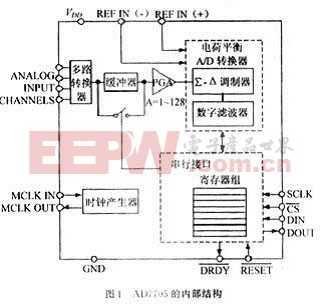 AD7705 16位Σ-ΔA/D转换器在数字传感器中的应用