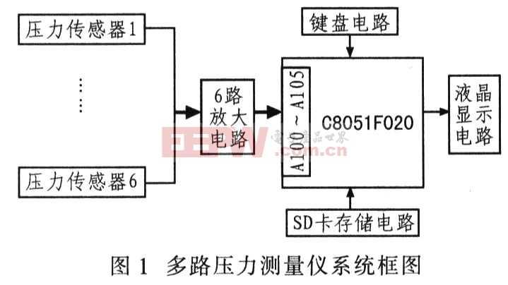 基于C8051F020单片机的多路压力测量仪
