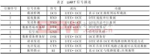 利用USB UART桥接器实现单片机在线编程