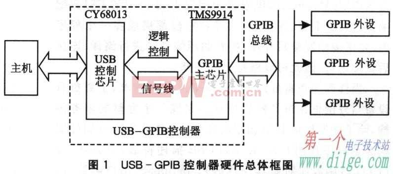 USB-GPIB控制器的硬件电路设计