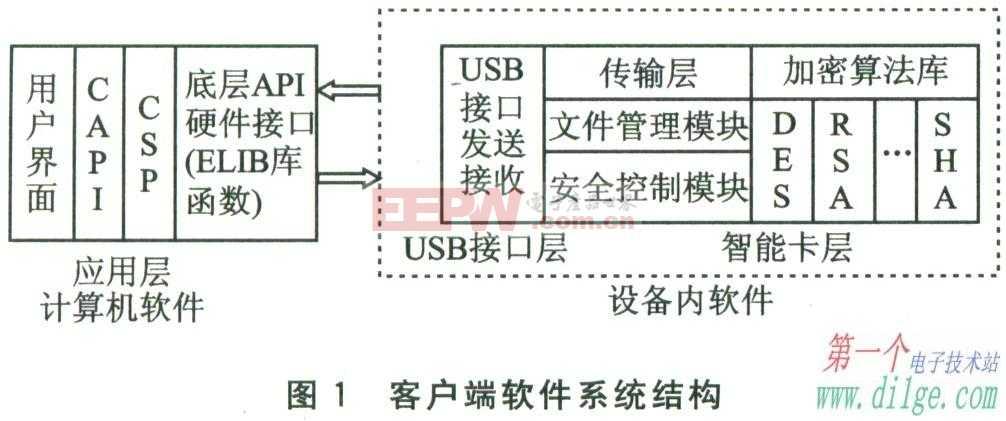 基于USB接口和智能卡的PKI客户端设计