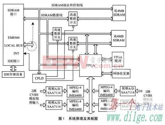 利用FPGA平台解决接口的总线速度瓶颈