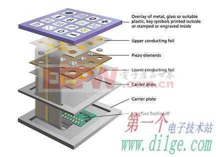 键盘、小键盘与控制面板技术的发展趋势
