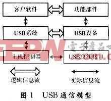 基于S3C4510B的USB主控器驱动设计